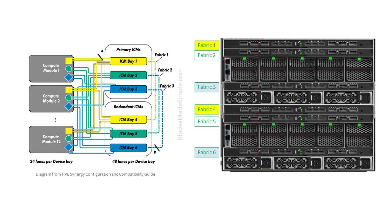 mapping network drives with Hpe Sets New Standards Meet The Synergy Model on Load Balance Nic Switch And Router Redundancy likewise Tp Link Ac50 Wireless Controller also Msrdcmac also White paper c11 473501 also TL June 2012.