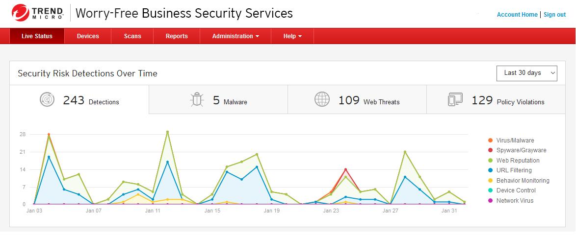 SMB security doesn't have to be complex – leave it to Trend