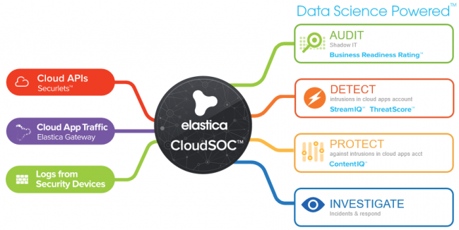 Symantec Elastica CloudSOC: Visibility and data protection in public