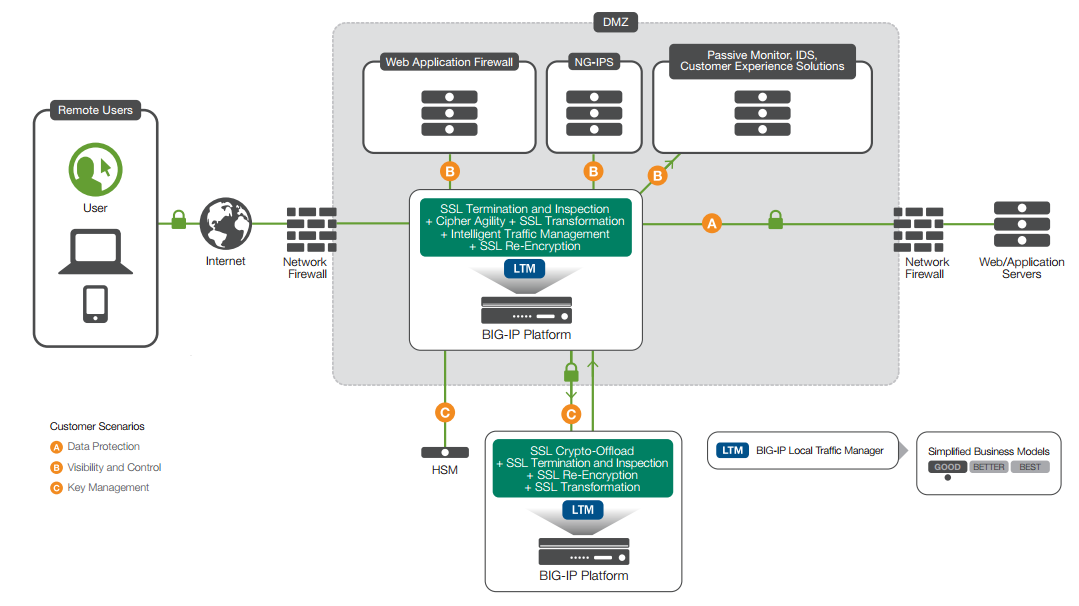 Visibility And Management Of Ssl Traffic Using F5 Solutions Part 1