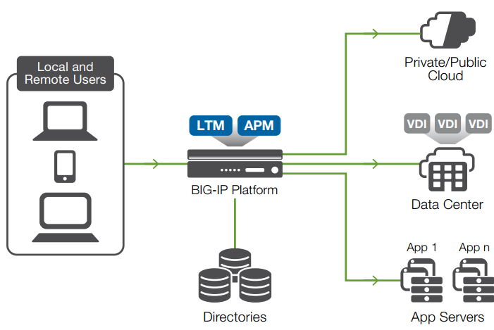 of control and provides secure user access to the network and applications based on context f5 apm also consolidates and simplifies authentication