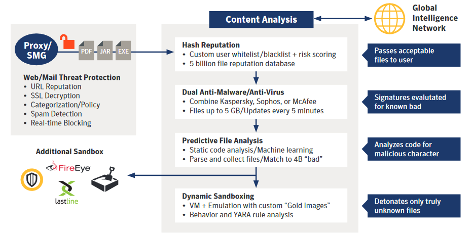 Symantec Content Analysis System – central component of the