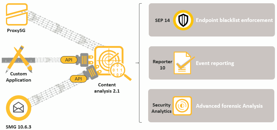 Symantec Content Analysis System – central component of the ATP