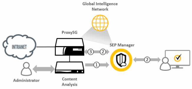 symantec content analysis system  u2013 central component of