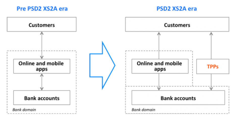PSD2 Directive: Are you ready to manage public API