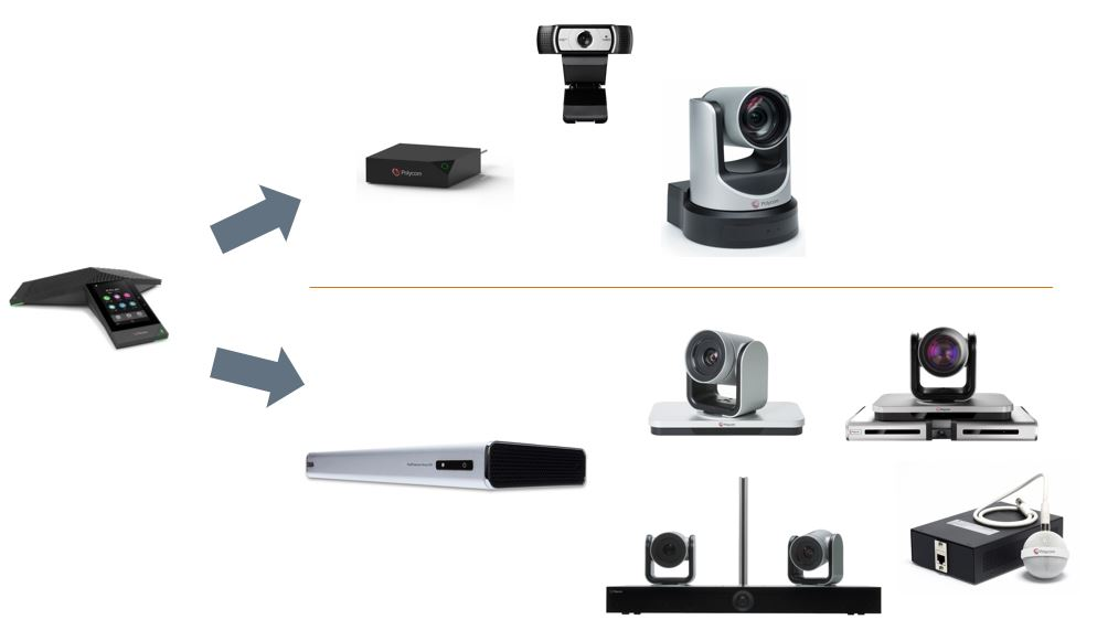Polycom Trio and Group Series as a single integrated