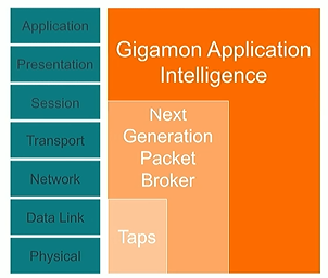 Gigamon Application Intelligence
